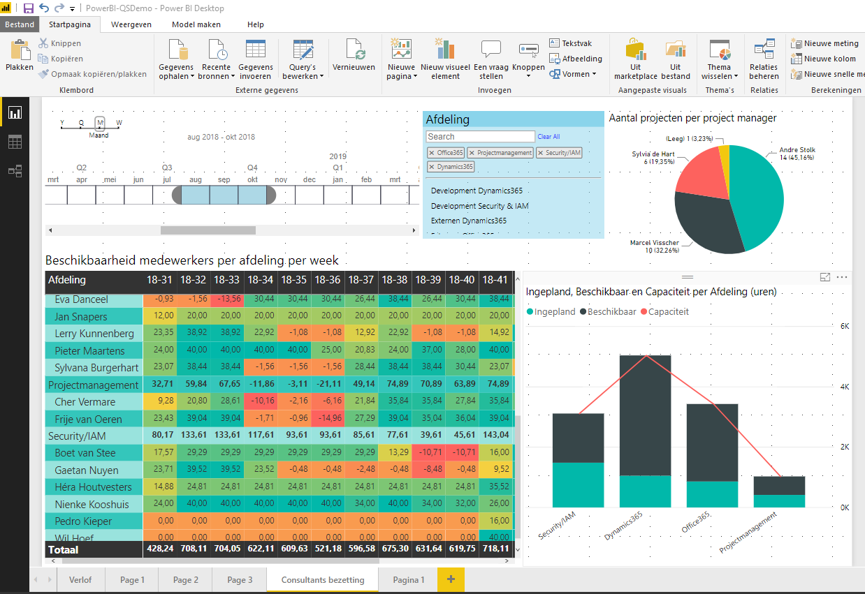 Bezetting Power BI rapport
