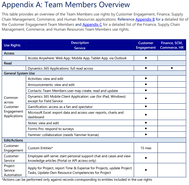 Uitleg nieuwe Team Member licentie Dynamics 365 CE